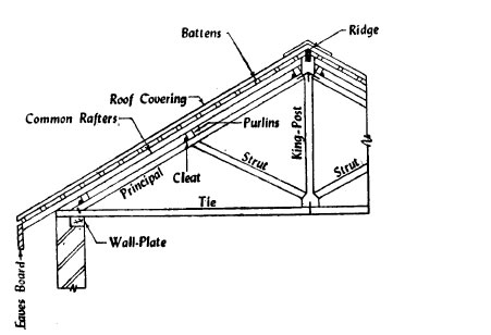 Grape Arbor Ideas as well Hip Roof Addition Framing also Attached Carport Designs additionally Roof Vent Eaves Intake furthermore Shed Rafter Design. on lean to roof framing
